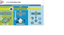 Real Time Operation for Smart Grid (Genova)